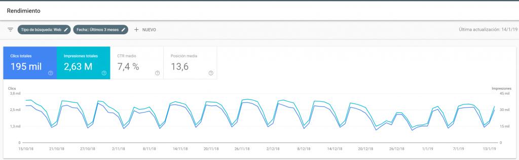 Search Console en Google